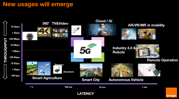 Les nouveaux usages de la 5G (c) Orange