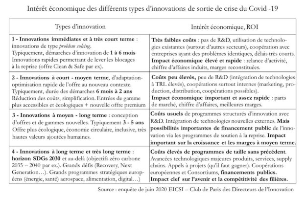 Intérêt économique des différents types d'innovations de sortie de crise du Covid -19