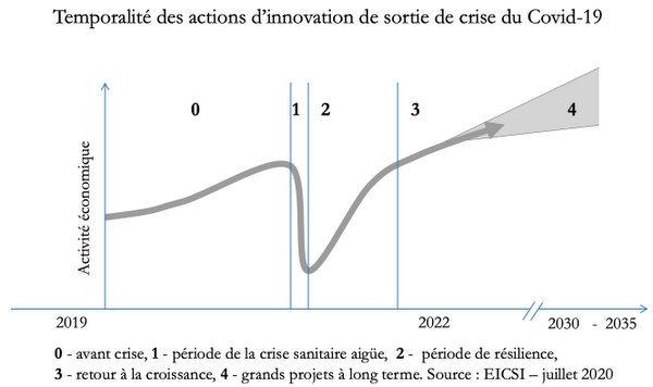Temporalité des actions d'innovation en tant de crise (c) EICSI
