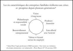Les entreprises familiales notamment européennes