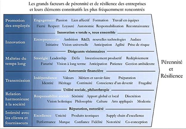 Facteurs de pérennité des entreprises (c) Marc Giget
